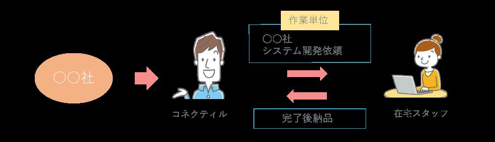 受託開発の説明