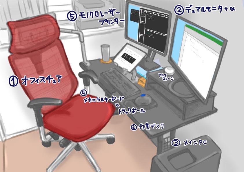 Kさんの仕事環境